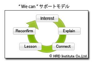 人材の開発と育成の支援 hrd研究所